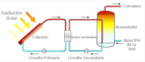 Instalación térmica circulación natural simple