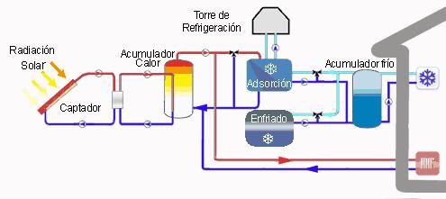 Calefacci n solar fr o solar ventajas ahorros casos for Cargar aire acondicionado casa