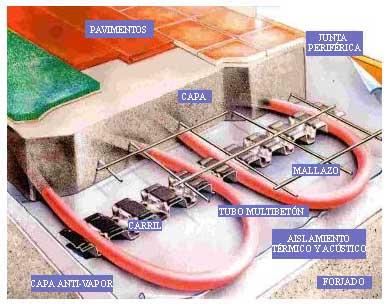 Calefacci n solar fr o solar ventajas ahorros casos - Calefaccion por hilo radiante ...