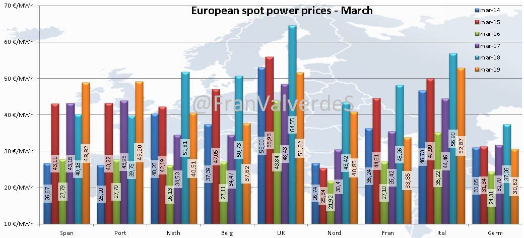 European spot power prices. March.