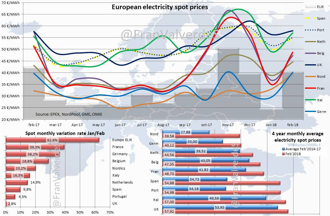 European electricity spot prices. February 2018