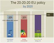 ¿Cómo conseguir cumplir el objeto del 20/20/20 para el 2020 en la Unión Europea?