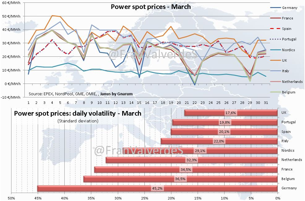 Power spot prices. March 2020.