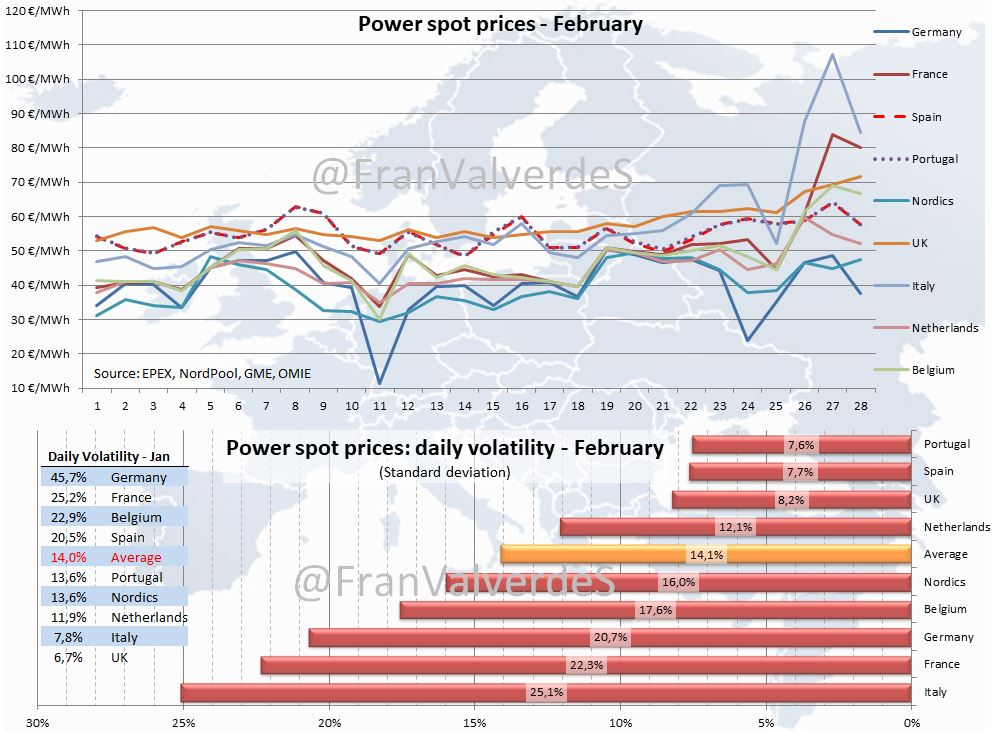 Power spot prices. February 2018