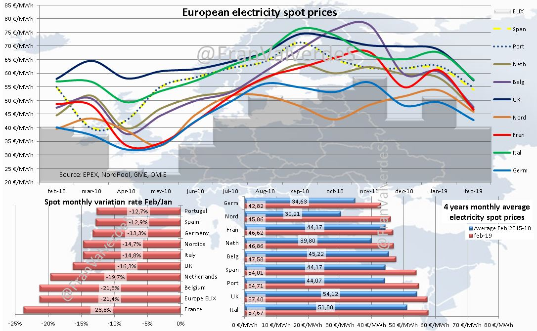 European electricity spot prices.