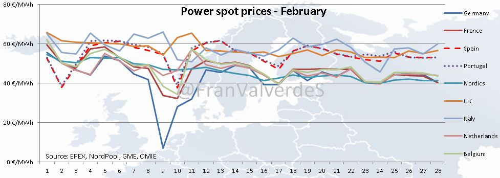 Power spot prices. February 2019.