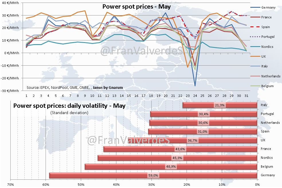 Power spot prices -May 2020-