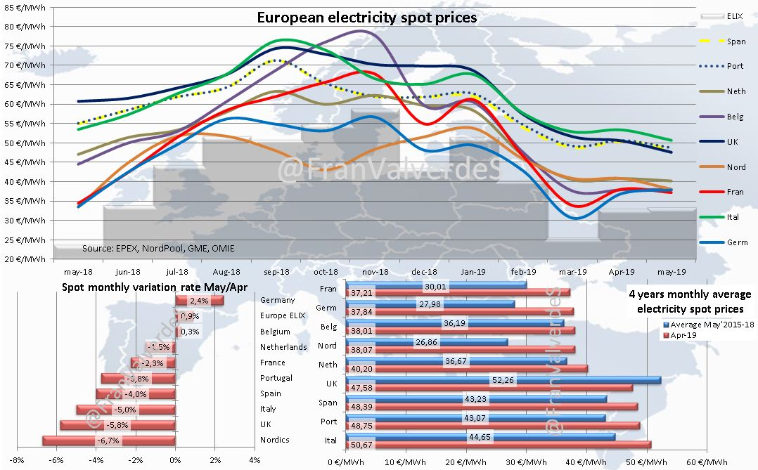 European electricity spot prices. May 2018-2019
