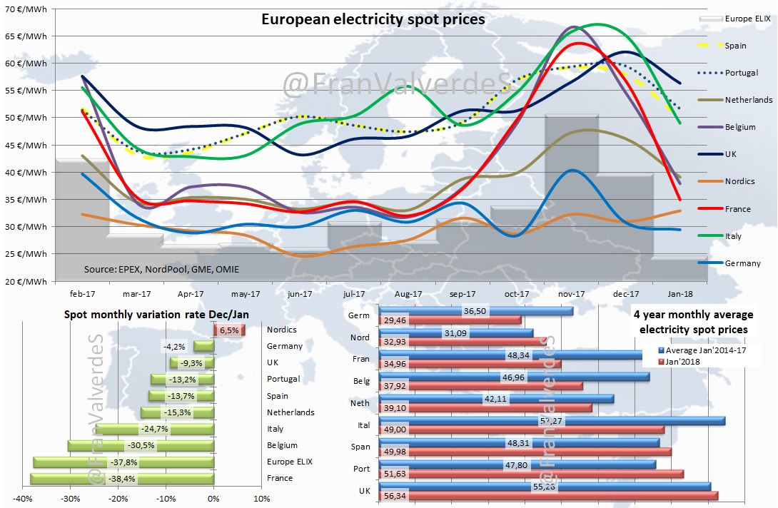 European electricity spot prices