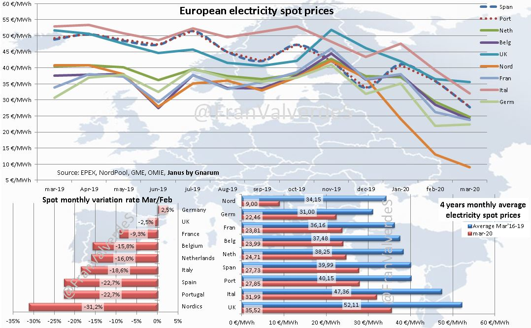 European electricity spot prices. Marzo 2020.