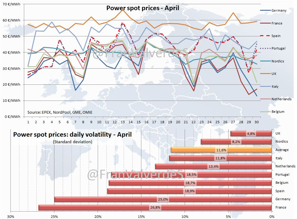 Power Spot prices. Abril 2018.
