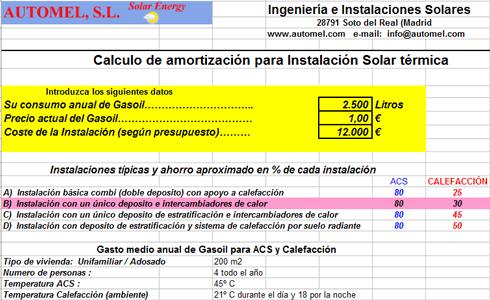 Cálculo de amortización para una instalación solar ACS