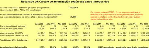 Cálculo de Amortización instalación Solar ACS