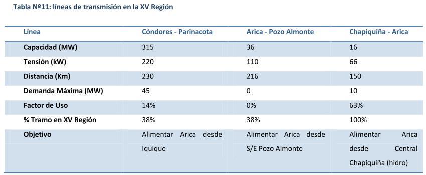 calcul la planificación de excel arica y parinacota