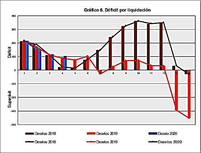 Déficit por liquidación