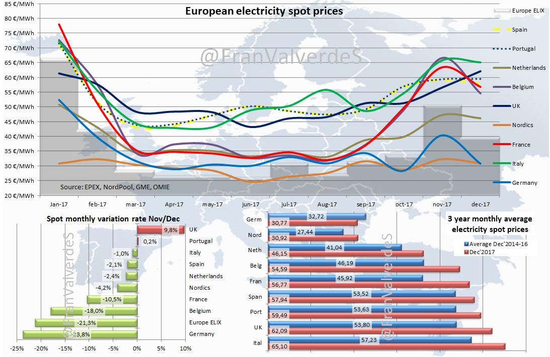 European electrricity spot prices