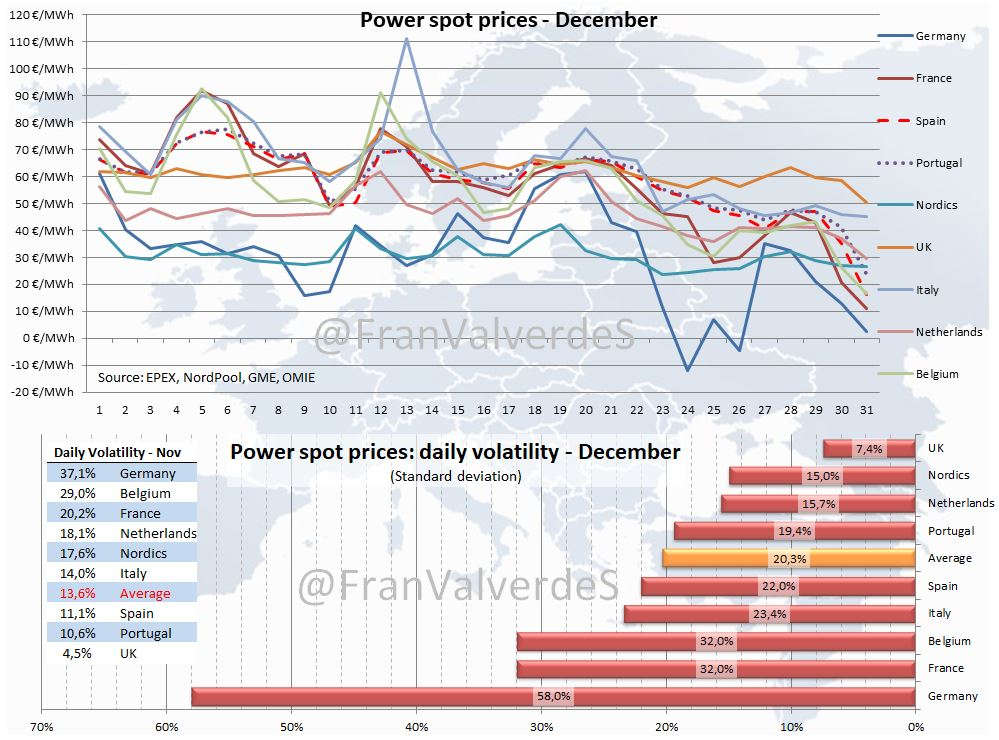 Power spot prices december 2017