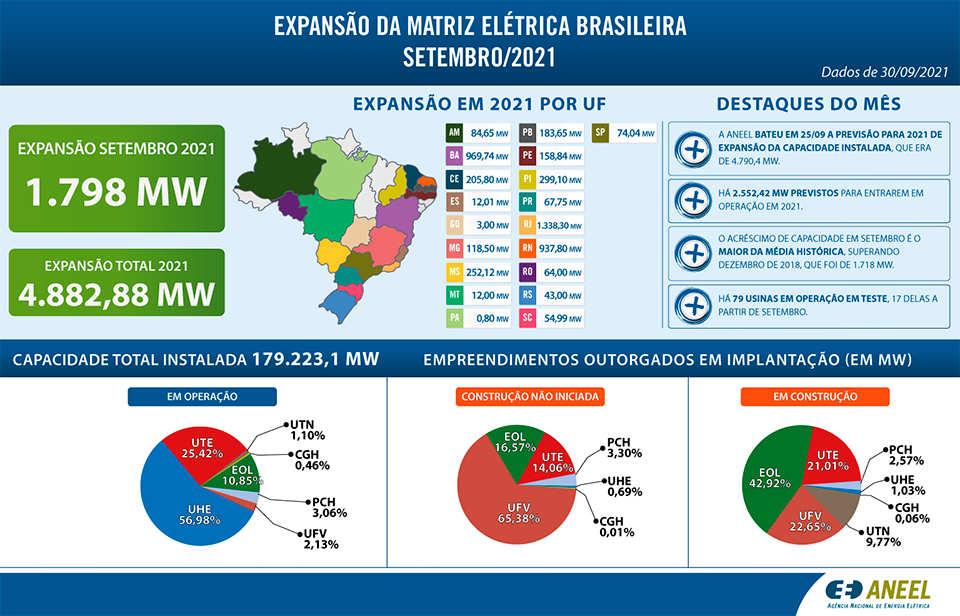 ANEEL alcanza el objetivo de ampliar la matriz eléctrica de Brasil en 2021, tres meses antes de lo previsto