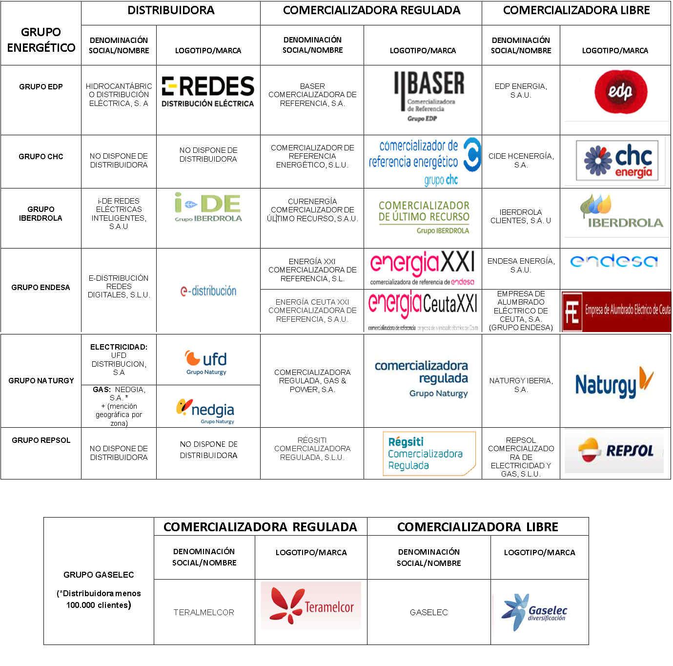 La CNMC supervisa los cambios en la imagen de marca de los grandes grupos energéticos.