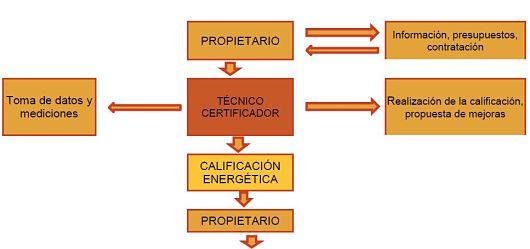 Certificado de eficiencia energética para alquilar o vender