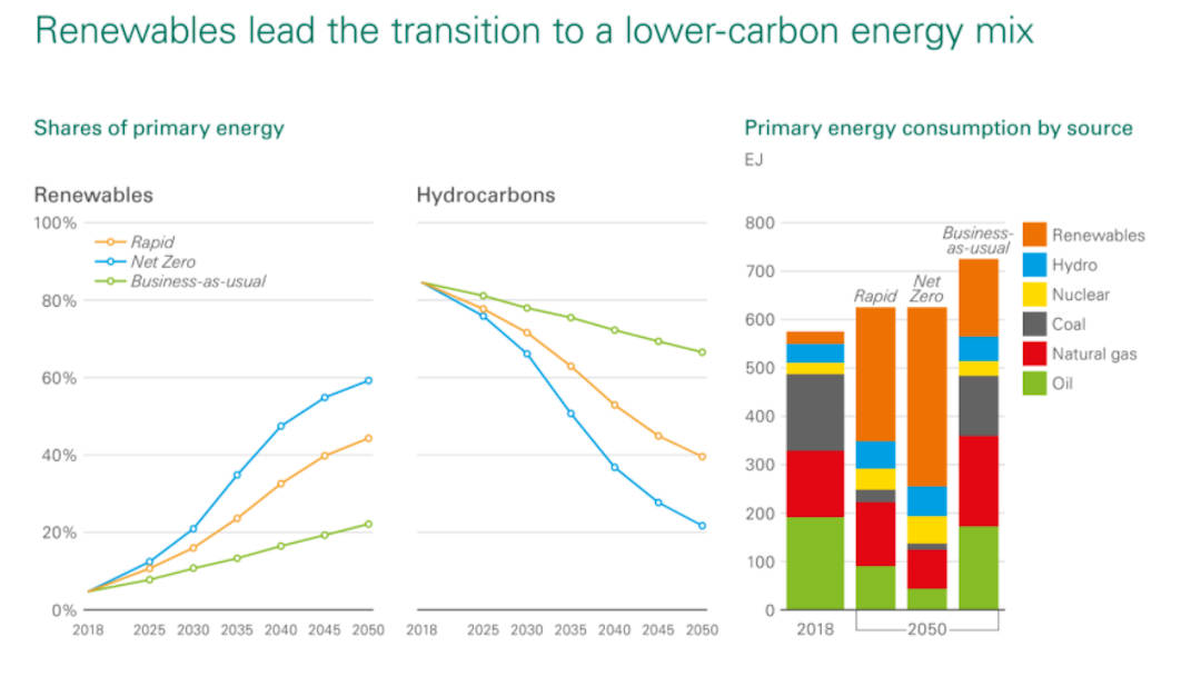 Renewables lead the transition to a low-carbon energy mix