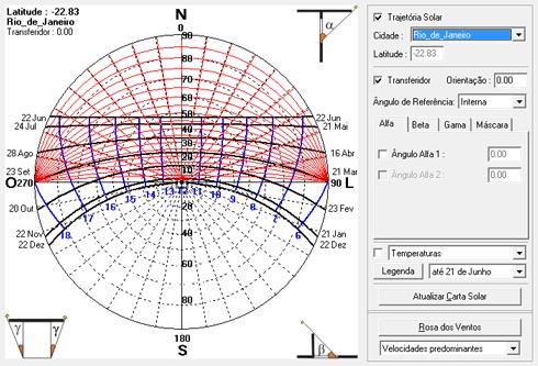 Sol-Ar Carta Solar