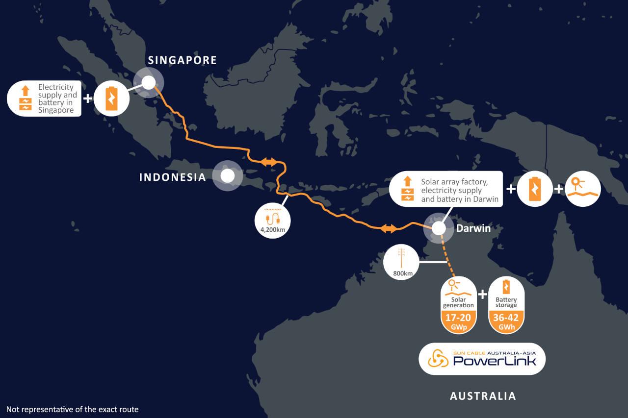 SunCable llevará electricidad solar de Australia a Singapur a lo largo de 4.200 kms.