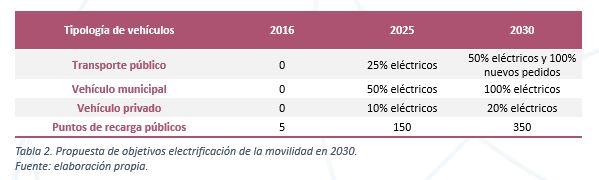 Plan  Valencia Transición Energética