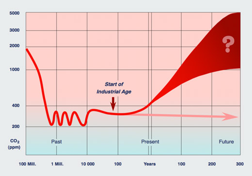 Variaciones históricas clima