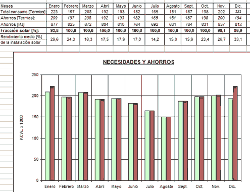 Cálculo F-Chart para ACS y climatización de piscinas